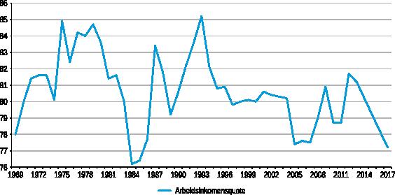 Figuur 1: Arbeidsinkomensquote