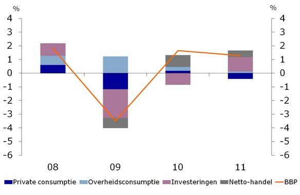 Figuur 2. Groeibijdrages Nederland