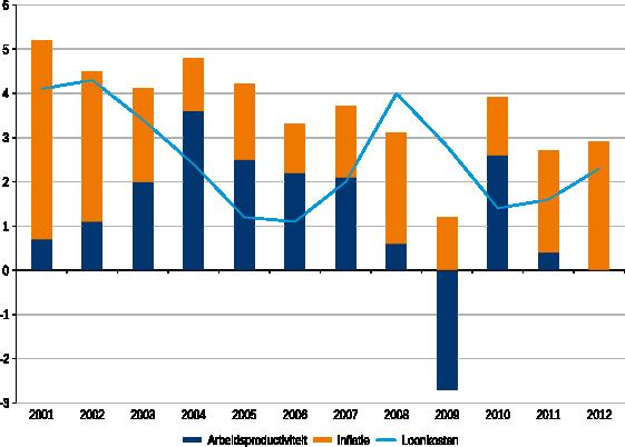 Figuur 3: Ontwikkeling loonkosten, inflatie en arbeidsproductiviteit