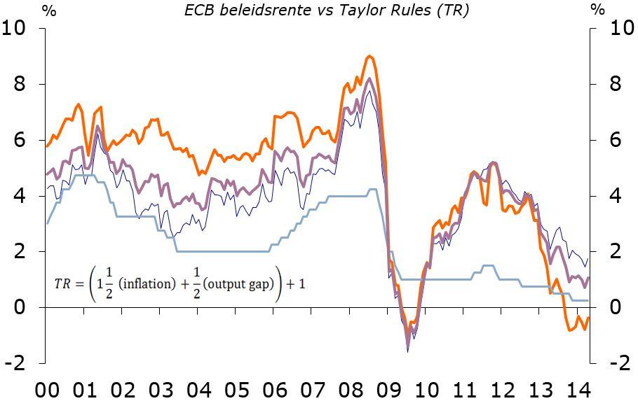 ECB beleidsrente