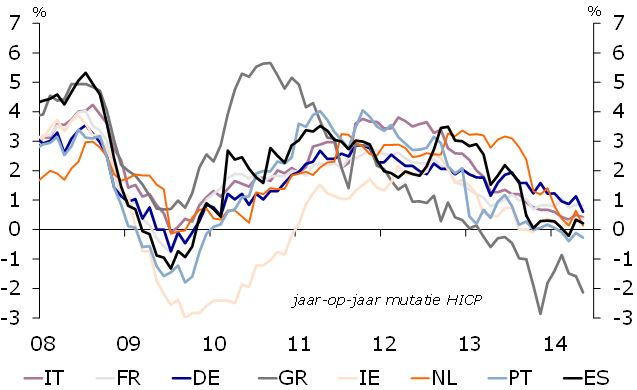 grote inflatieverschillen