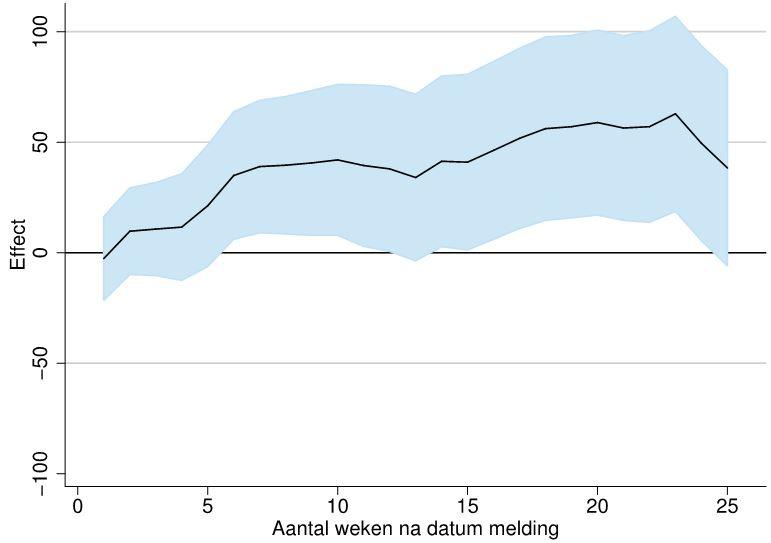 effect zoekperiode inkomsten