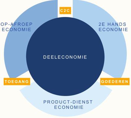 Deeleconomie