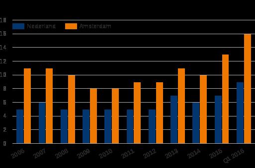 Figuur 1: Aandeel particuliere beleggers in Nederlandse, maar vooral Amsterdamse woningtransacties neemt toe