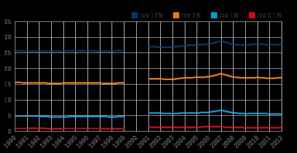 Figuur 1: Aandelen topinkomens (als percentage van het totale bruto inkomen), 1990-2012