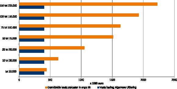 Figuur 1: Bestuurskosten in enge zin naar omvang bevolking