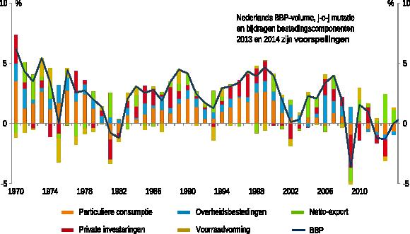 Figuur 1: Daling consumptie heeft groot aandeel in tegenvallende economische activiteit