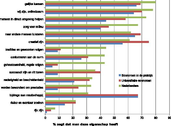 Figuur 1: De waarden van economen vergeleken met de Nederlandse burger