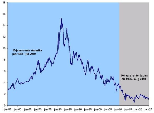 Figuur 1. Economisch scenario van aaneengeknoopte Amerikaanse en Japanse rentedata