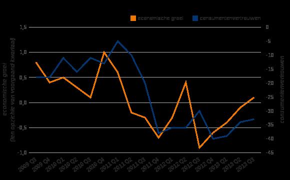 Figuur 1: Economische groei en consumentenvertrouwen (CBS)