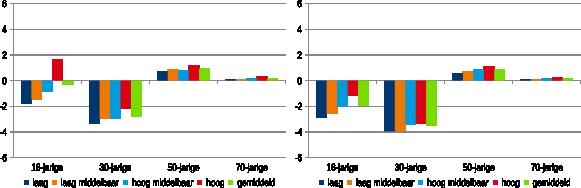 Figuur 1: Effect van additionele verhoging pensioenleeftijd op het netto profit van mannen (links) en vrouwen (rechts)