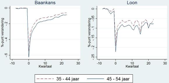 Figuur 1 Effect van ontslag op de werkkans en het loon tov het loon voor ontslag voor oudere (45-55 jaar) en jongere (35-45 jaar) werknemers