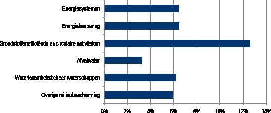 Figuur 1: Gemiddelde jaarlijkse groei per technologiesegment, 1996-2010