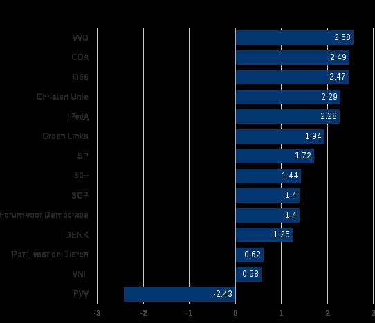 Figuur 1: Het politieke sentiment gemeten in verkiezingsprogramma's voor Tweede Kamer verkiezingen 2017