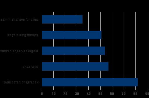 Figuur 1: Hoe hoog is de druk om te presteren in Nederlandse universiteiten?