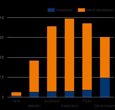 Figuur 1: Hoe vaak komt demotie voor onder Europese werkgevers (in 2009)?
