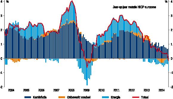 Figuur 1: Inflatie en deflatie in de eurozone, 2008-2014