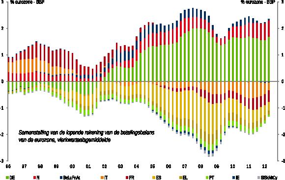 Figuur 1: Ongelijke herbalancering in de eurozone