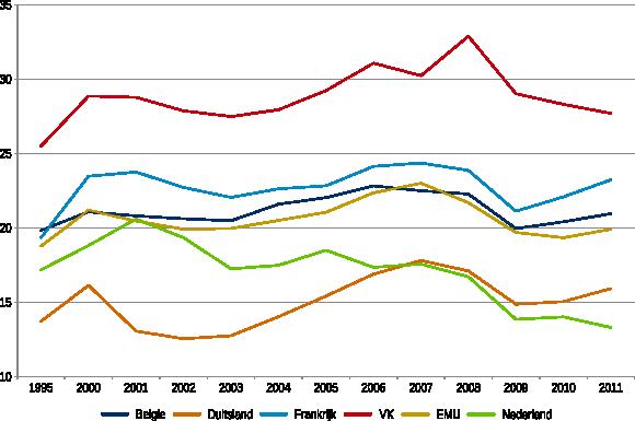 Figuur 1: Ontwikkeling van de belasting op kapitaal als percentage van de totale belastingen 1995-2011