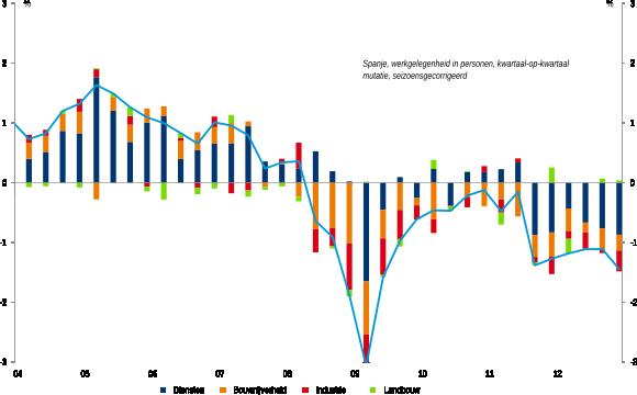 Figuur 1: Ontwikkeling werkgelegenheid Spanje