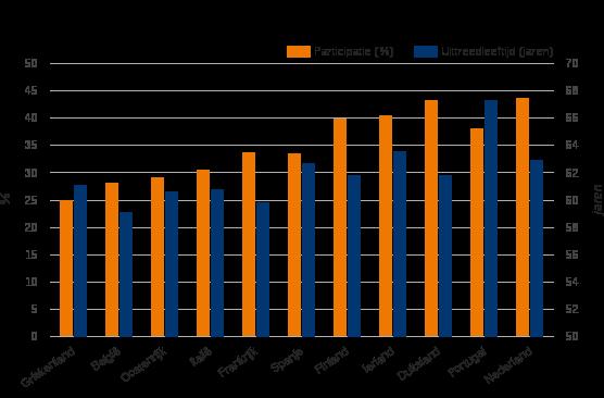 Figuur 1: Ouderen in Noord-Europa zijn relatief actief op de arbeidsmarkt