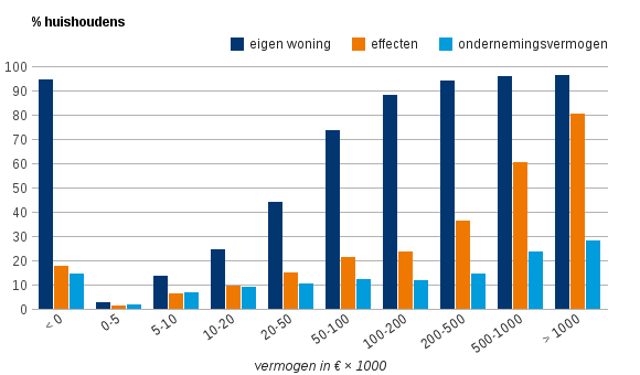 Figuur 1. Percentage huishoudens met eigen woning, effectenportefeuille of ondernemingsvermogen, naar vermogenssaldo