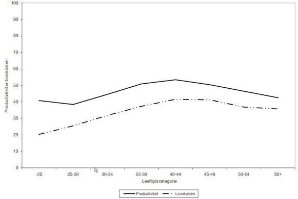 Figuur 1. Productiviteit en arbeidskosten op bedrijfsniveau als functie van de gemiddelde leeftijd van het werknemersbestand