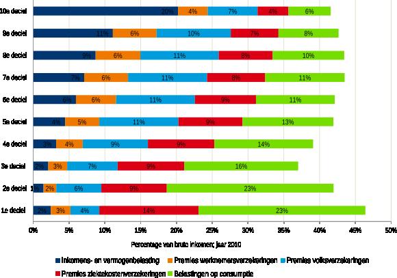 Figuur 1: Progressieve inkomstenbelasting tenietgedaan door regressieve ziektekostenpremies en btw (percentage van bruto inkomen; jaar 2010)