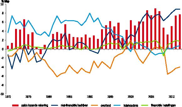 Figuur 1: sectorale bijdragen aan saldo lopende rekening Nederland