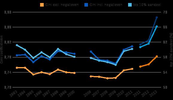 Figuur 1: top 10% aandeel en Gini coëfficiënt netto-vermogensverdeling, 1993–2000 en 2006–2013