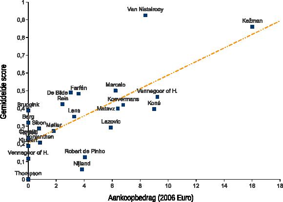 Figuur 1: Verband tussen transferbedrag en gemiddelde score