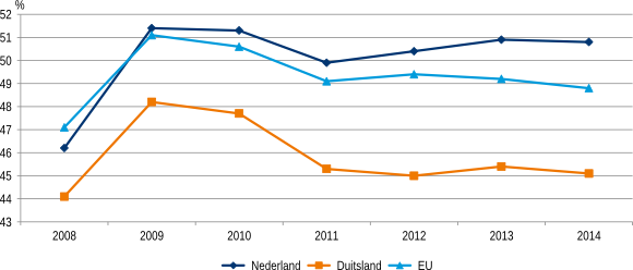 Figuur 1: Vergelijking collectieve uitgavenquote Nederland, Duitsland en EU