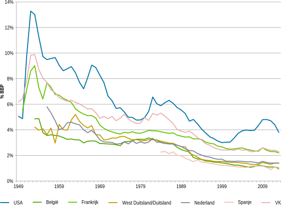 Vergelijking defensiequote (als % BBP) VS, VK, Nederland, Duitsland, Frankrijk en België