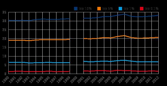 Figuur 2: Aandeel inkomensheffingen topinkomens, 1990-2012
