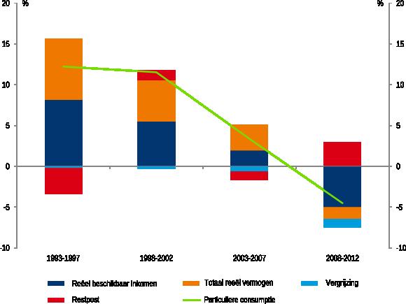 Figuur 2: Daling reëel beschikbaar inkomen zet consumptie onder druk