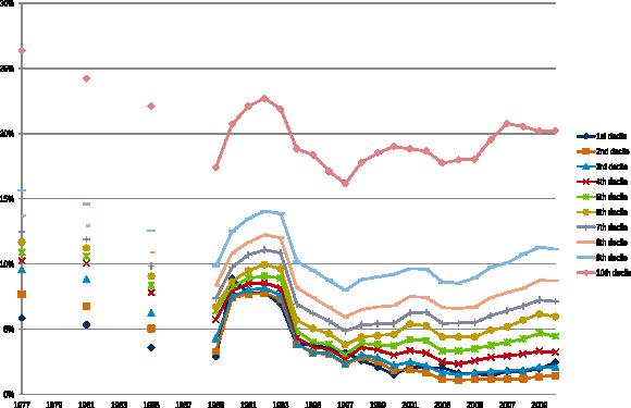 Figuur 2: De betaalde inkomstenbelasting is als percentage van het bruto inkomen voor alle inkomensgroepen lager geworden