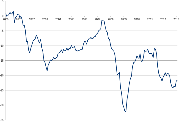 Figuur 2: Europese consumentenvertrouwen index