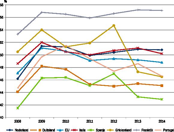 Figuur 2: Met toegevoegd collectieve uitgavenquote Zuid-Europa