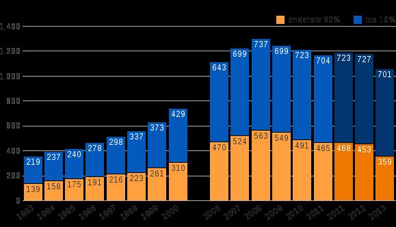 Figuur 2: Nominaal netto vermogen van top 10% en de onderste 90%, 1993–2000 en 2006–2013