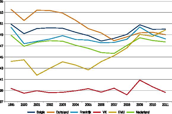 Figuur 2: Ontwikkeling van de belasting op arbeid als percentage van de totale belastingen 1995-2011