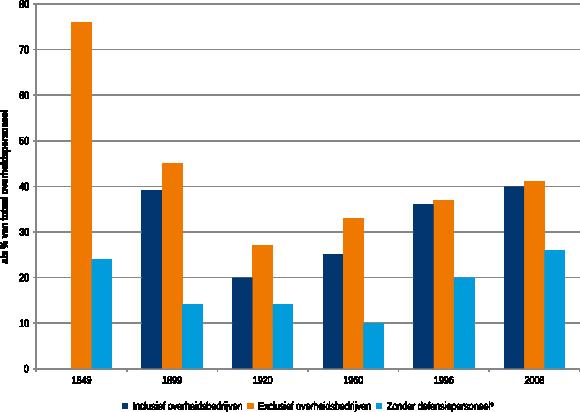 Figuur 2: Percentage openbare orde, veiligheids- en justitiepersoneel op totaal overheidspersoneel volgens verschillende definities, 1849-2008
