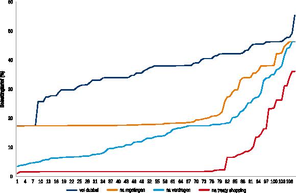 Figuur 2 - Verdelingen van de dubbele belastingdruk (in procenten) voor inkomende dividenden voor alle 108 landen