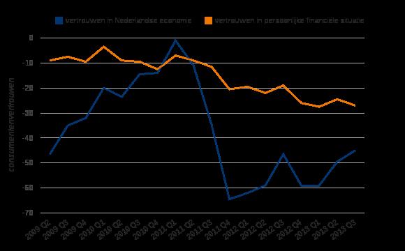 Figuur 2: Vertrouwen van consumenten in nationale economie en in eigen financiële situatie