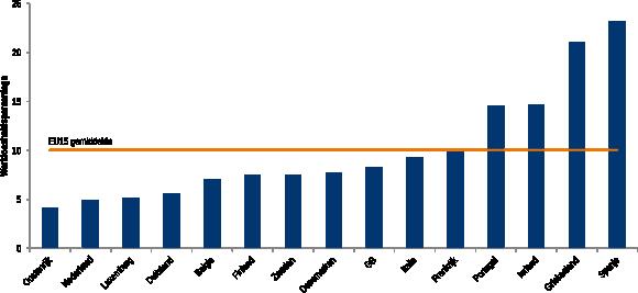 Figuur 2: Werkloosheidspercentages in alle EU15 landen