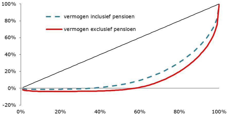 Vermogensverdeling in procentuele aandelen cbs ipo