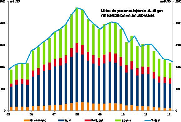 Figuur 3: Bancaire uitzettingen in Zuid-Europa sterk afgenomen