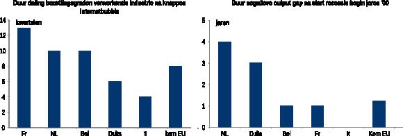 Figuur 3: Duur output gap (links) en bezettingsgraad (rechts), Nederland en kern-EU 2