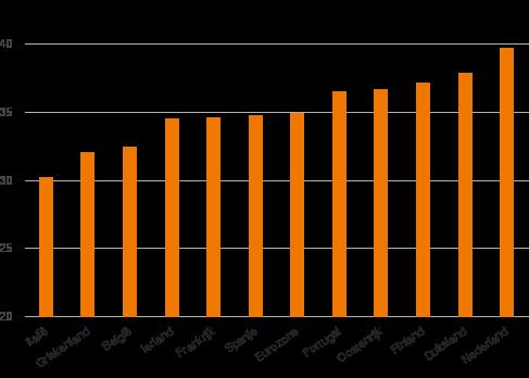 Figuur 3: In Duitsland en Nederland werken mensen acht tot tien jaar langer dan in Italië en Griekenland