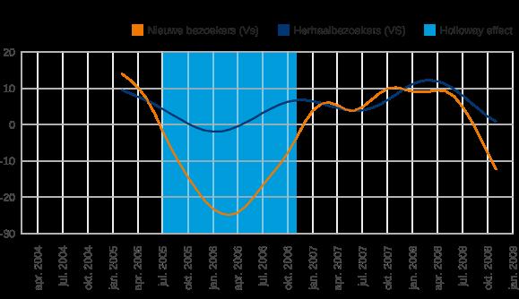 Figuur 3: Ontwikkeling aantal nieuwe bezoekers en herhaalbezoekers vanuit de VS (2004-2008) in procentuele veranderingen