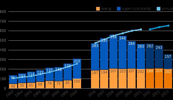 Figuur 3: Samenstelling netto vermogen en schuld van de onderste 90%, 1993–2000 en 2006–2013